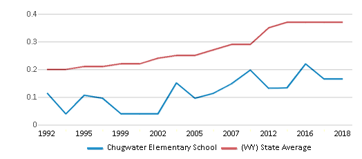 This chart display the diversity score of Chugwater Elementary School and the public school average diversity score of Wyoming by year, with the latest 2017-18 school year data.