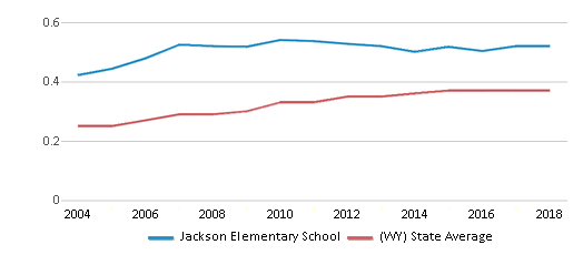 This chart display the diversity score of Jackson Elementary School and the public school average diversity score of Wyoming by year, with the latest 2017-18 school year data.