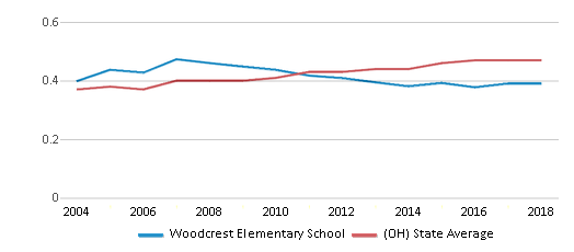 This chart display the diversity score of Woodcrest Elementary School and the public school average diversity score of Ohio by year, with the latest 2017-18 school year data.