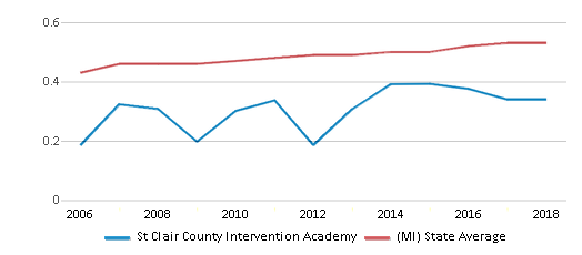 This chart display the diversity score of St Clair County Intervention Academy and the public school average diversity score of Michigan by year, with the latest 2017-18 school year data.