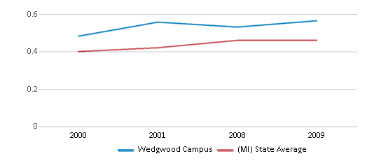 This chart display the diversity score of Wedgwood Campus and the public school average diversity score of Michigan by year, with the latest 2008-09 school year data.