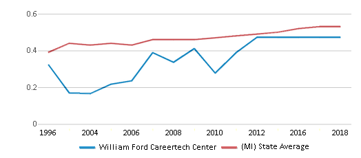 This chart display the diversity score of William Ford Careertech Center and the public school average diversity score of Michigan by year, with the latest 2017-18 school year data.