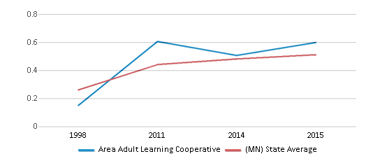 This chart display the diversity score of Area Adult Learning Cooperative and the public school average diversity score of Minnesota by year, with the latest 2014-15 school year data.