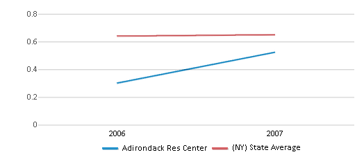 This chart display the diversity score of Adirondack Res Center and the public school average diversity score of New York by year, with the latest 2006-07 school year data.