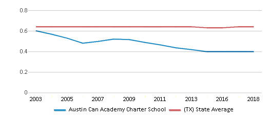 This chart display the diversity score of Austin Can Academy Charter School and the public school average diversity score of Texas by year, with the latest 2017-18 school year data.