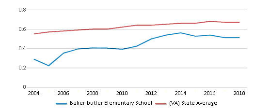 This chart display the diversity score of Baker-butler Elementary School and the public school average diversity score of Virginia by year, with the latest 2017-18 school year data.