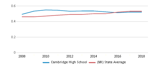 This chart display the diversity score of Cambridge High School and the public school average diversity score of Michigan by year, with the latest 2017-18 school year data.