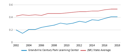 This chart display the diversity score of Grandville Century Park Learning Center and the public school average diversity score of Michigan by year, with the latest 2017-18 school year data.