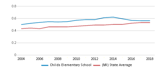 This chart display the diversity score of Childs Elementary School and the public school average diversity score of Michigan by year, with the latest 2017-18 school year data.