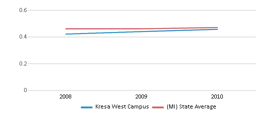 This chart display the diversity score of Kresa West Campus and the public school average diversity score of Michigan by year, with the latest 2009-10 school year data.