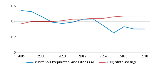 This chart display the diversity score of Whitehall Preparatory And Fitness Academy and the public school average diversity score of Ohio by year, with the latest 2017-18 school year data.
