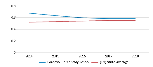 This chart display the diversity score of Cordova Elementary School and the public school average diversity score of Tennessee by year, with the latest 2017-18 school year data.