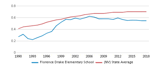 This chart display the diversity score of Florence Drake Elementary School and the public school average diversity score of Nevada by year, with the latest 2017-18 school year data.