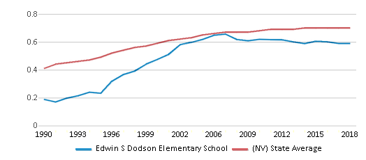 This chart display the diversity score of Edwin S Dodson Elementary School and the public school average diversity score of Nevada by year, with the latest 2017-18 school year data.