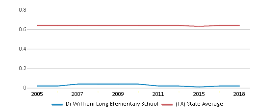 This chart display the diversity score of Dr William Long Elementary School and the public school average diversity score of Texas by year, with the latest 2017-18 school year data.