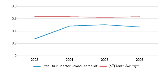 This chart display the diversity score of Excalibur Charter School-camelot and the public school average diversity score of Arizona by year, with the latest 2005-06 school year data.