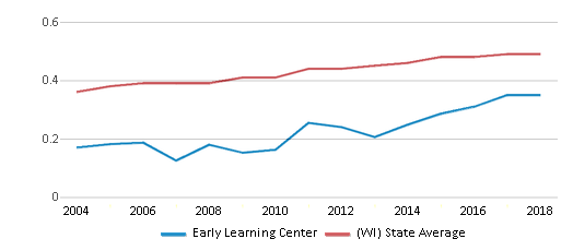 This chart display the diversity score of Early Learning Center and the public school average diversity score of Wisconsin by year, with the latest 2017-18 school year data.