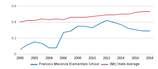 This chart display the diversity score of Francois Maconce Elementary School and the public school average diversity score of Michigan by year, with the latest 2017-18 school year data.