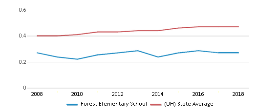 This chart display the diversity score of Forest Elementary School and the public school average diversity score of Ohio by year, with the latest 2017-18 school year data.