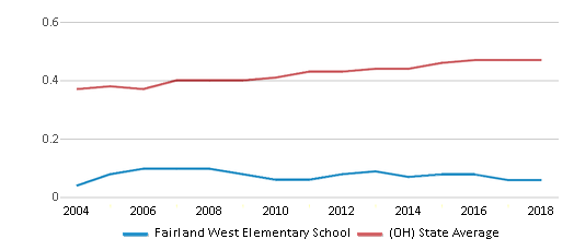 This chart display the diversity score of Fairland West Elementary School and the public school average diversity score of Ohio by year, with the latest 2017-18 school year data.