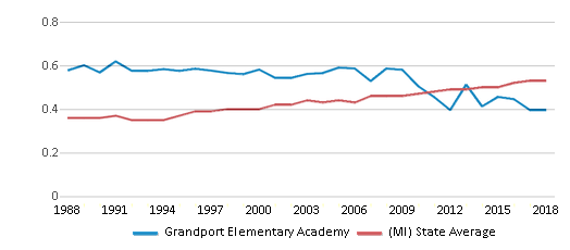 This chart display the diversity score of Grandport Elementary Academy and the public school average diversity score of Michigan by year, with the latest 2017-18 school year data.