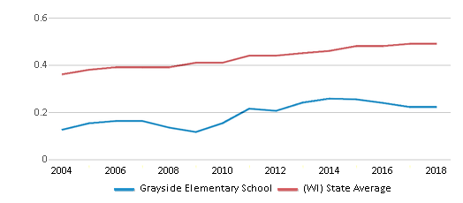 This chart display the diversity score of Grayside Elementary School and the public school average diversity score of Wisconsin by year, with the latest 2017-18 school year data.