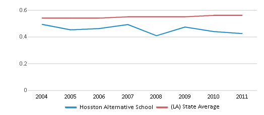 This chart display the diversity score of Hosston Alternative School and the public school average diversity score of Louisiana by year, with the latest 2010-11 school year data.