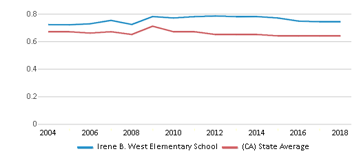This chart display the diversity score of Irene B. West Elementary School and the public school average diversity score of California by year, with the latest 2017-18 school year data.