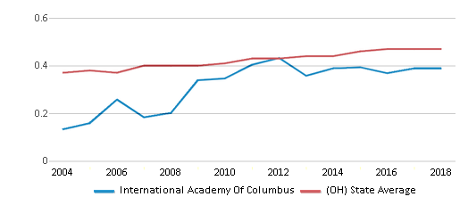 This chart display the diversity score of International Academy Of Columbus and the public school average diversity score of Ohio by year, with the latest 2017-18 school year data.