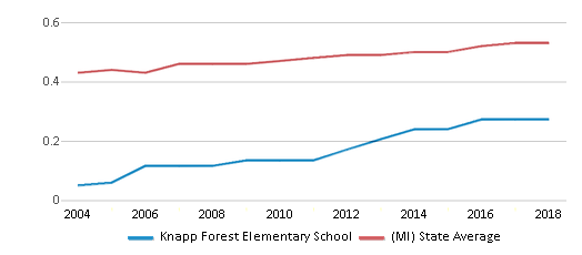 This chart display the diversity score of Knapp Forest Elementary School and the public school average diversity score of Michigan by year, with the latest 2017-18 school year data.