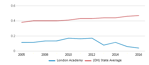 This chart display the diversity score of London Academy and the public school average diversity score of Ohio by year, with the latest 2015-16 school year data.