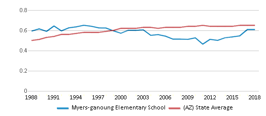 This chart display the diversity score of Myers-ganoung Elementary School and the public school average diversity score of Arizona by year, with the latest 2017-18 school year data.