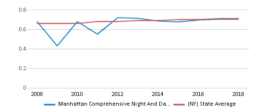 This chart display the diversity score of Manhattan Comprehensive Night And Day High School and the public school average diversity score of New York by year, with the latest 2017-18 school year data.