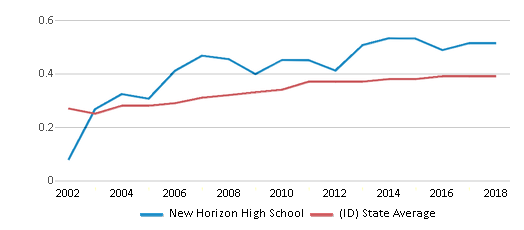 This chart display the diversity score of New Horizon High School and the public school average diversity score of Idaho by year, with the latest 2017-18 school year data.