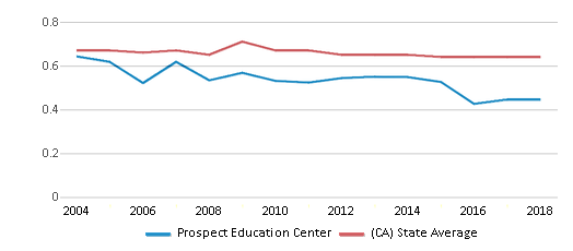 This chart display the diversity score of Prospect Education Center and the public school average diversity score of California by year, with the latest 2017-18 school year data.