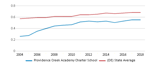 This chart display the diversity score of Providence Creek Academy Charter School and the public school average diversity score of Delaware by year, with the latest 2017-18 school year data.