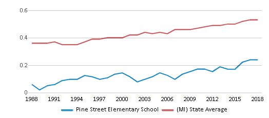 This chart display the diversity score of Pine Street Elementary School and the public school average diversity score of Michigan by year, with the latest 2017-18 school year data.