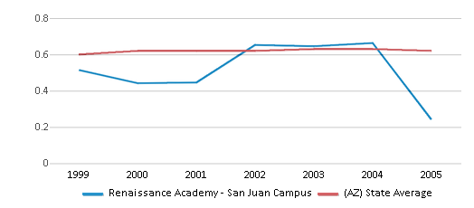 This chart display the diversity score of Renaissance Academy - San Juan Campus and the public school average diversity score of Arizona by year, with the latest 2004-05 school year data.