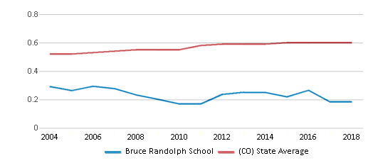 This chart display the diversity score of Bruce Randolph School and the public school average diversity score of Colorado by year, with the latest 2017-18 school year data.