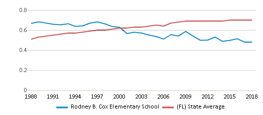 This chart display the diversity score of Rodney B. Cox Elementary School and the public school average diversity score of Florida by year, with the latest 2017-18 school year data.