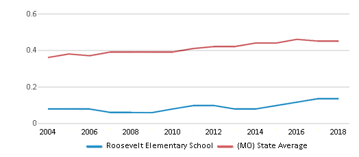 This chart display the diversity score of Roosevelt Elementary School and the public school average diversity score of Missouri by year, with the latest 2017-18 school year data.