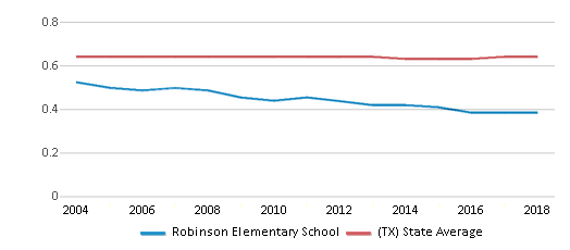 This chart display the diversity score of Robinson Elementary School and the public school average diversity score of Texas by year, with the latest 2017-18 school year data.