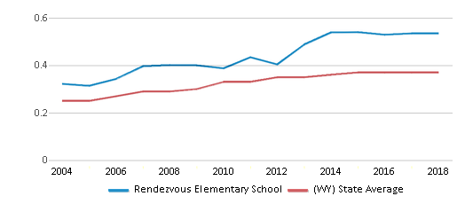 This chart display the diversity score of Rendezvous Elementary School and the public school average diversity score of Wyoming by year, with the latest 2017-18 school year data.