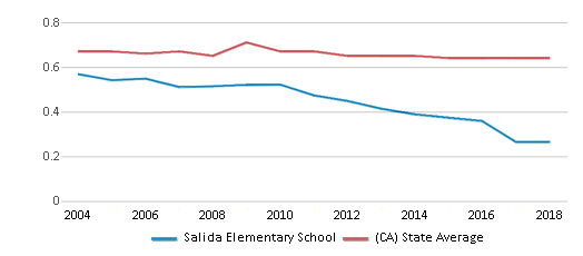 This chart display the diversity score of Salida Elementary School and the public school average diversity score of California by year, with the latest 2017-18 school year data.