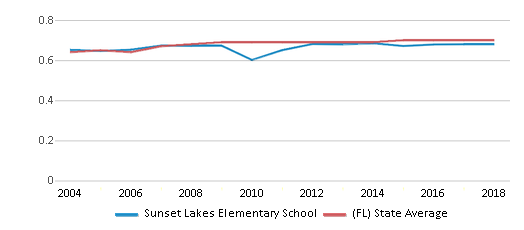This chart display the diversity score of Sunset Lakes Elementary School and the public school average diversity score of Florida by year, with the latest 2017-18 school year data.