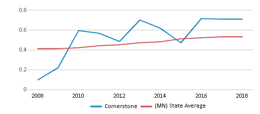 This chart display the diversity score of Cornerstone and the public school average diversity score of Minnesota by year, with the latest 2017-18 school year data.
