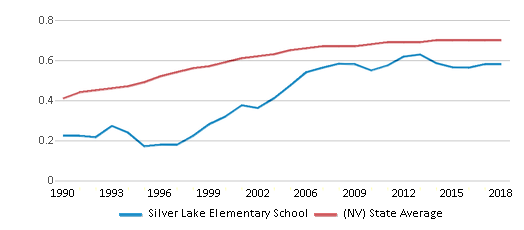 This chart display the diversity score of Silver Lake Elementary School and the public school average diversity score of Nevada by year, with the latest 2017-18 school year data.