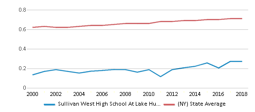 This chart display the diversity score of Sullivan West High School At Lake Huntington and the public school average diversity score of New York by year, with the latest 2017-18 school year data.