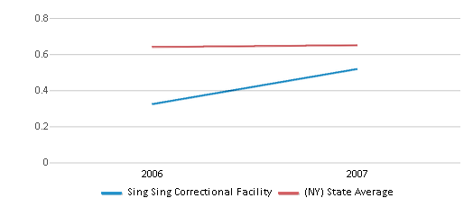 This chart display the diversity score of Sing Sing Correctional Facility and the public school average diversity score of New York by year, with the latest 2006-07 school year data.