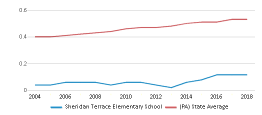 This chart display the diversity score of Sheridan Terrace Elementary School and the public school average diversity score of Pennsylvania by year, with the latest 2017-18 school year data.